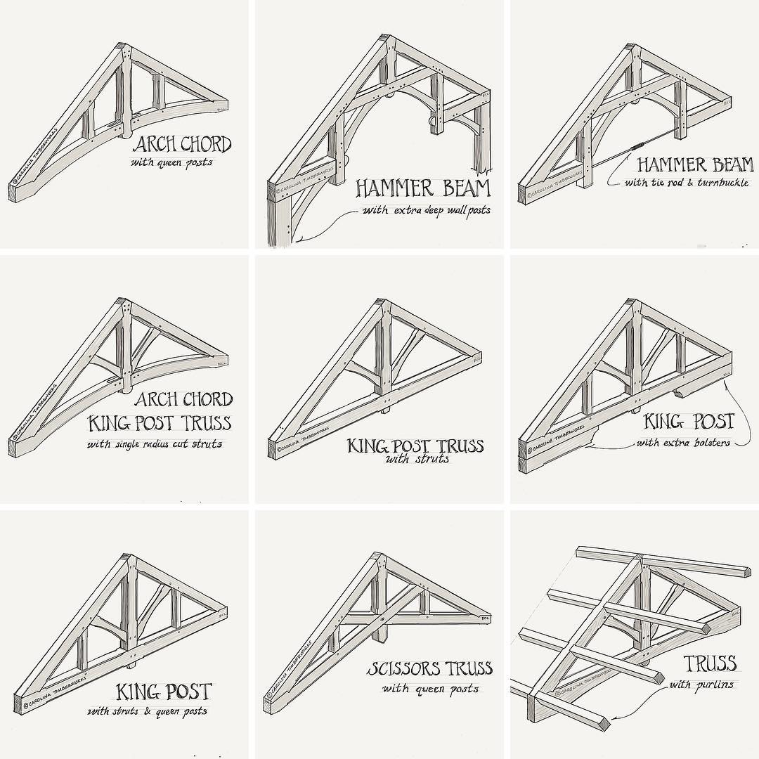 Timber frame trusses are an architectural solution to a structural problem.  Enjoy the new article about timber frame trusses on our website (link in bio).