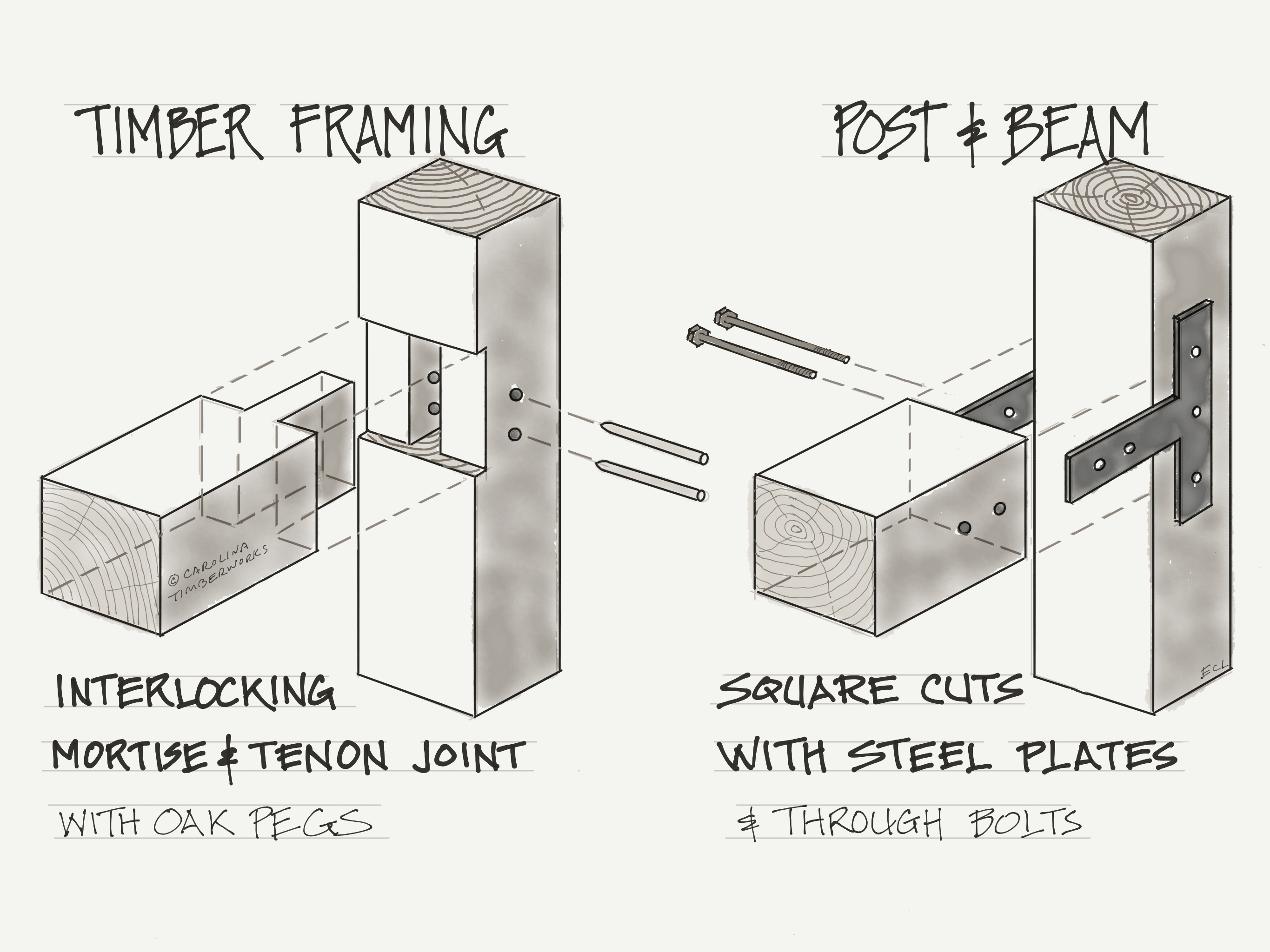 difference between timber frame and post and beam
