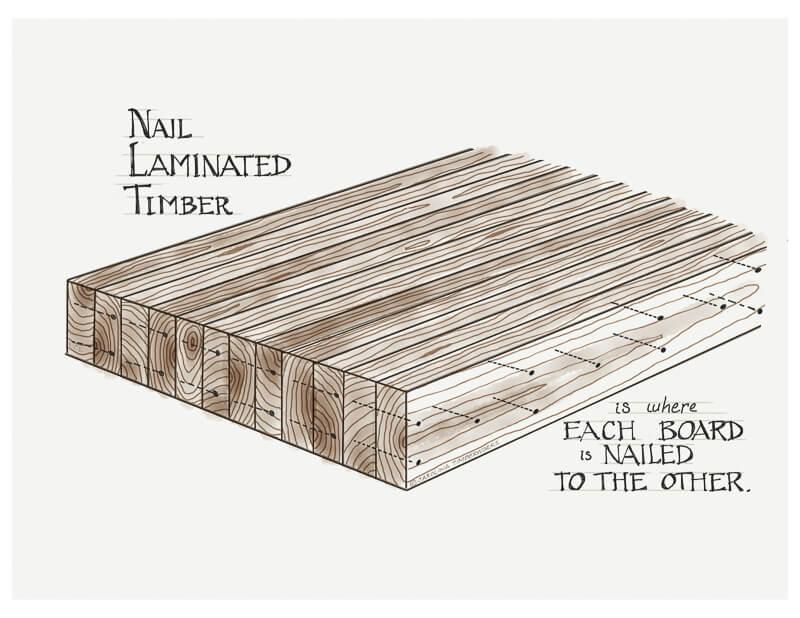 Nail Laminated Timber NLT